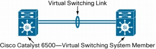 Virtual Switching System 1440 using Cisco Catalyst 6500 Series Switches