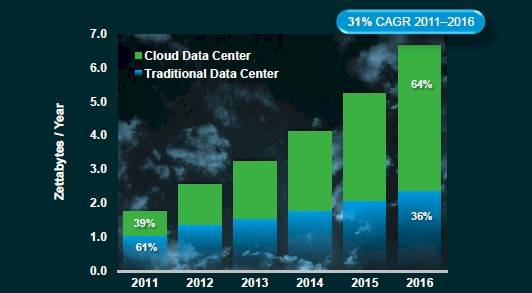 Cisco CGI Cloud traffic will dominate physical and virtual server traffic