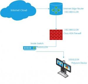 Example Show: How to Configure a Cisco ASA 5540 for Video