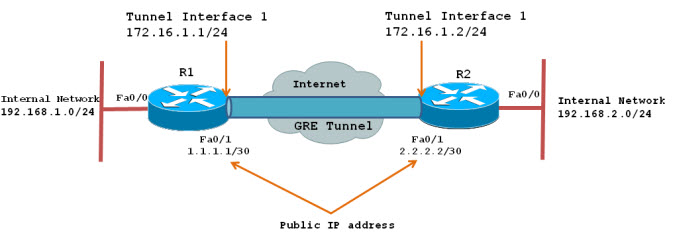 configure a gre tunnel