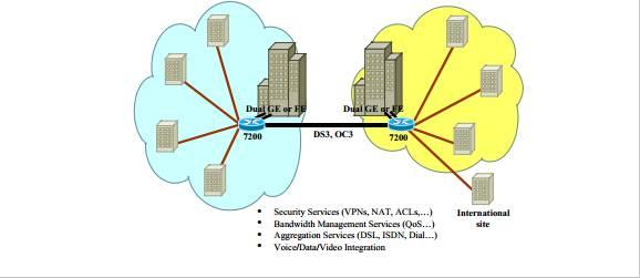 Cisco 7200 Enterprise WAN Aggregation