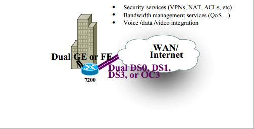 Cisco 7200 High-End Customer Premises Equipment (CPE)—Enterprise Edge