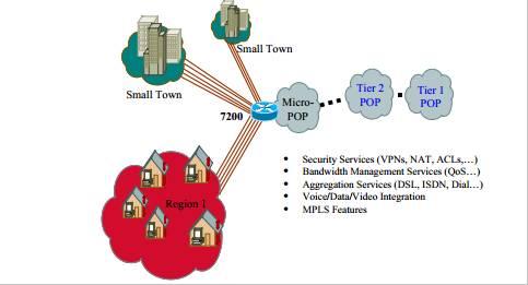 Cisco 7200 Service Provider Aggregation