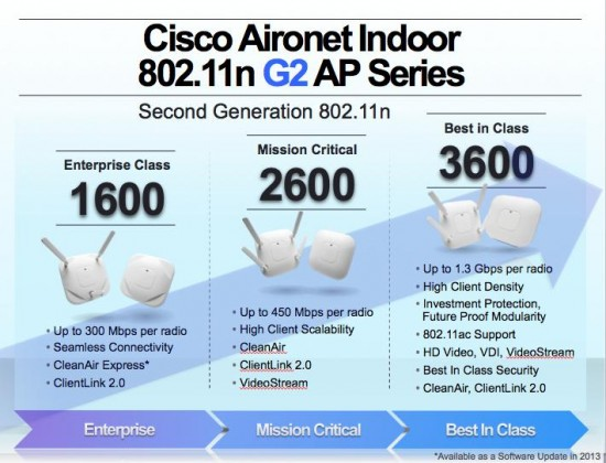 Cisco Aironet indoor 802.11n G2 AP series