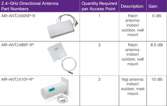 Single-Band Directional Antennas for Cisco Aironet 802.11n Access Points-1