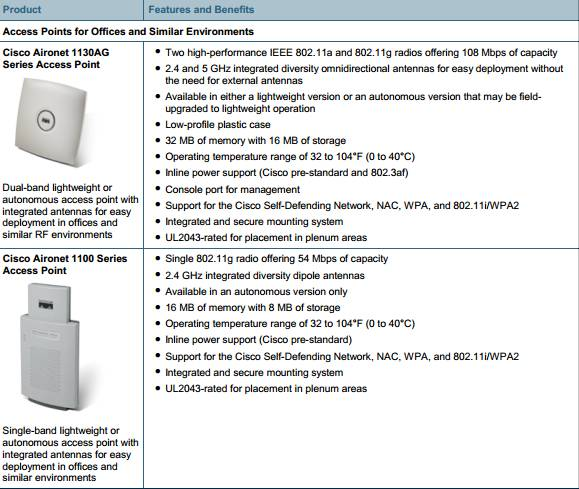 The Cisco Aironet Family of Access Points