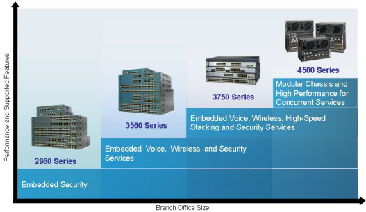 Feature Comparison of Cisco Main Catalyst Switches