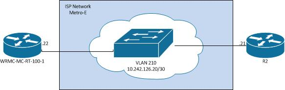 Configuring Cisco IP SLA-cisco ip SLA