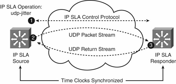 IP SLA UDP Jitter Test Operation