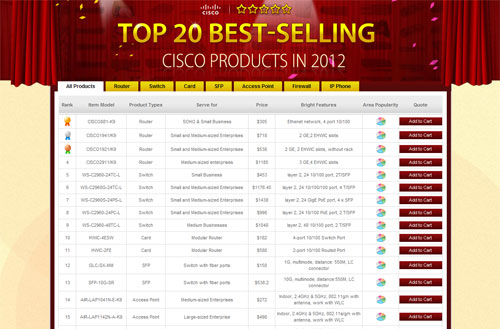 top 20 Cisco products in 2012