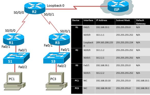 Basic PPP Configuration01
