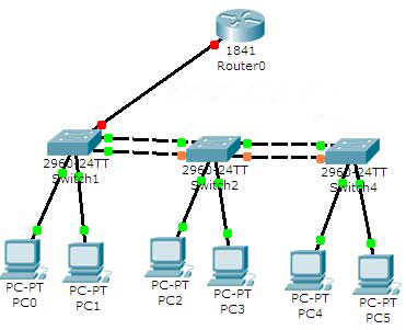 How to Configure VLAN, STP, DTP Step by Step Guide? – Router