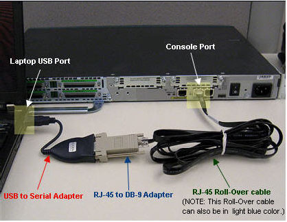 Using Cisco Mini USB Console Cable to Configure Cisco Switches and Routers