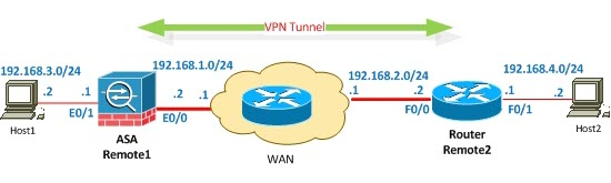 site-to-site-VPN Between ASA and router