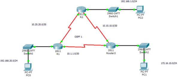 the show ip ospf database command03