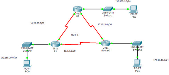 using the show ospf command02