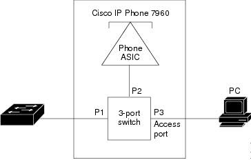 Cisco 7960 IP Phone Connected to a Switch