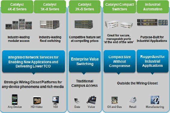 Cisco Catalyst Access Switching Portfolio