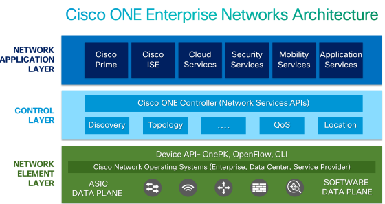 Cisco One Enterprise Networks ArchitectureChanger