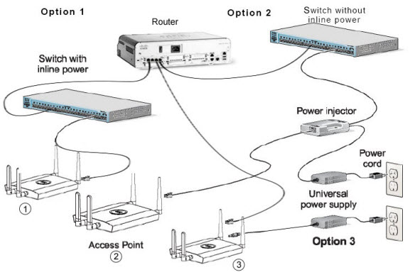 Connect Cisco Wireless Access Point without power supply