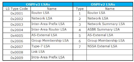 OSPFv3 LSA Types
