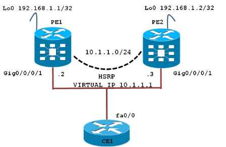 Basic HSRP Configuration Example On Cisco IOS XR – Router