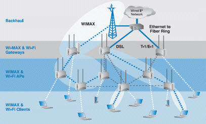 WLANs, Wi-Fi and WiMax
