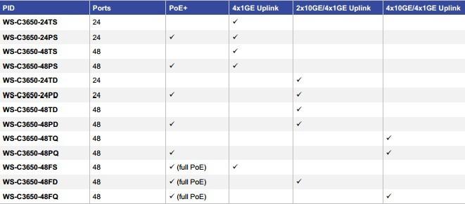 Cisco Catalyst 3650 Model Types (Default Configuration)