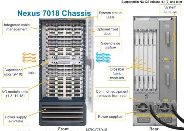 Nexus 7018 Chassis