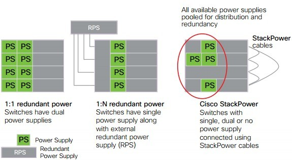 compares Cisco StackPower with traditional power redundancy...