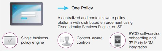 Cisco Unified Access- One Policy