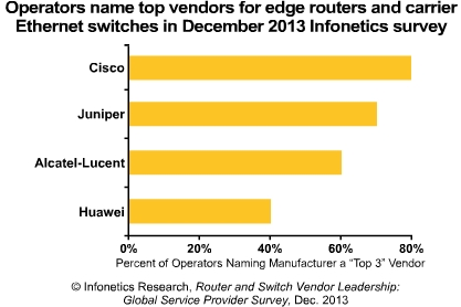 Cisco Named Top RouterSwitch Vendors by Infonetics Survey 2013