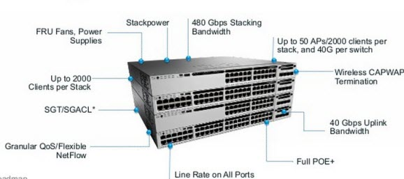 Cisco 3850 vs  3750-X Series – Router Switch Blog