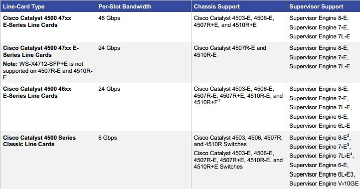 Cisco Catalyst 4500 Line-Card Support Options