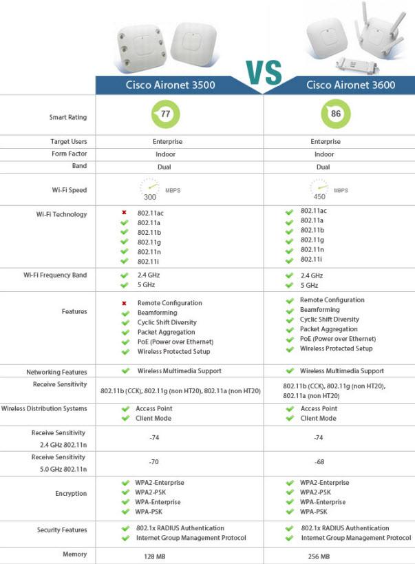 Cisco AP 3500 vs.AP 3600 Series