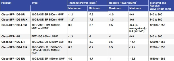 Optical Transmit and Receive Specifications2013