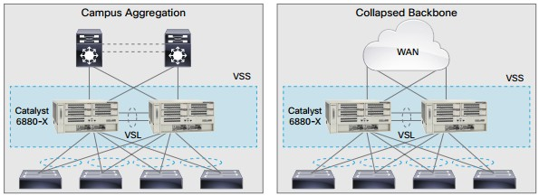 Typical deployments for Cisco Catalyst 6880-X switches