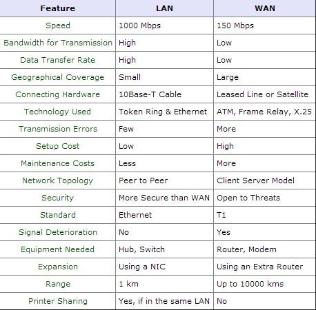 LANs vs.WANs