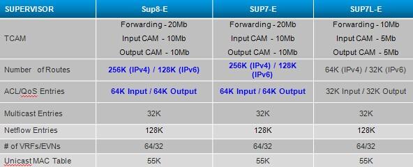 Catalyst 4500E Series Supervisors Comparison-Scalability