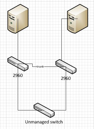 Cisco 2960S and 2960-X Series' Problems from Users – Router Switch Blog