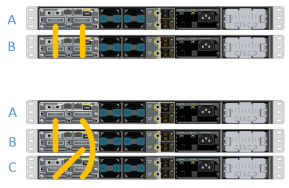 Cisco StackWise-Cisco 3750-X Series