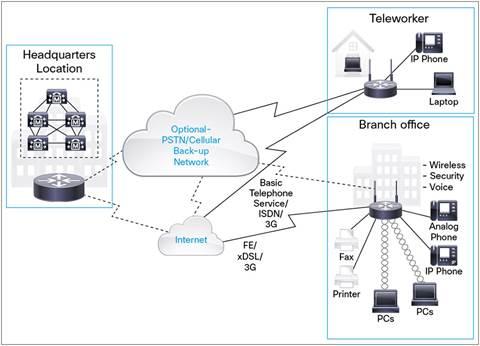 Deployment Scenarios, with Cisco 880 Series