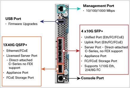 Cisco Fabric Interconnect 6324