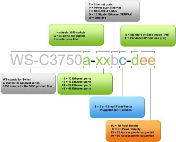 Cisco3750 Code