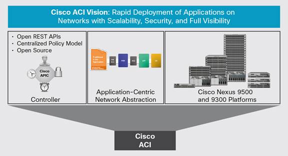 Cisco ACI Mode