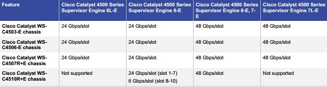 Cisco Catalyst 4500E Series Supervisor Engine Support