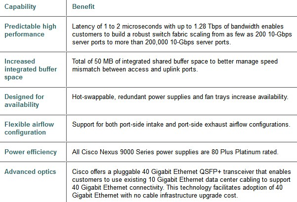 Cisco Nexus 9300 Series Switches Capabilities