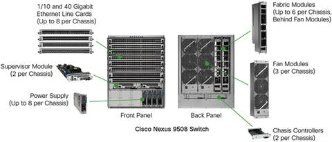 Cisco Nexus 9500 Platform Components