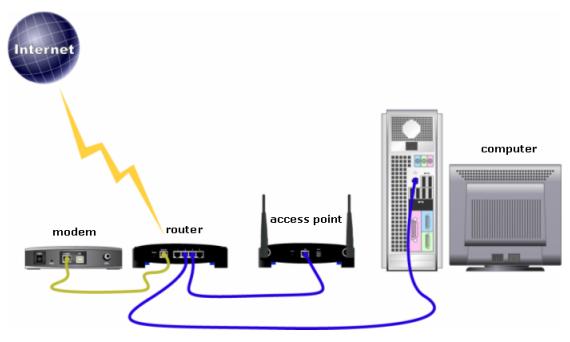 A wireless network