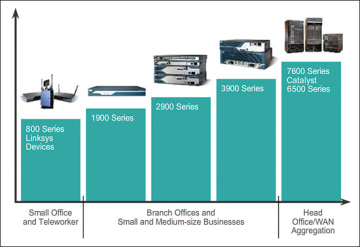 Selecting Cisco ISR G2 Series